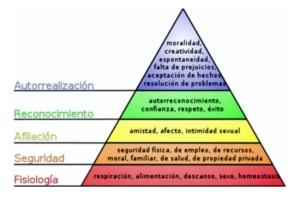 Grupo Ekipo Teoría De La Motivación Según Maslow